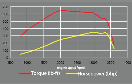 7.3 Powerstroke Specs >> Powerstroke Horsepower And Torque