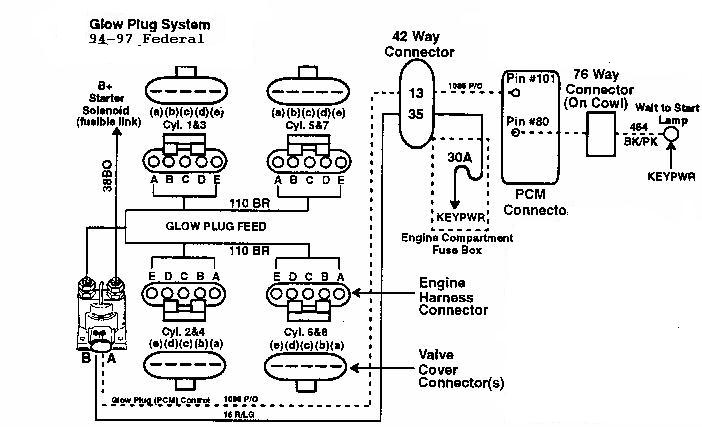 glow4 95 f350 7 3 wiring diagram diagram wiring diagrams for diy car 7.3 Powerstroke Diesel Engine Diagram at bayanpartner.co