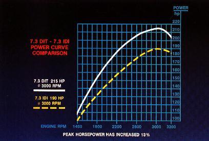 Powerstroke Horsepower And Torque