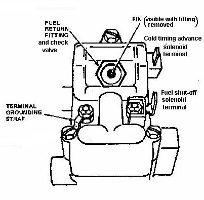 887621 Installing New Injector Pump on battery system diagram